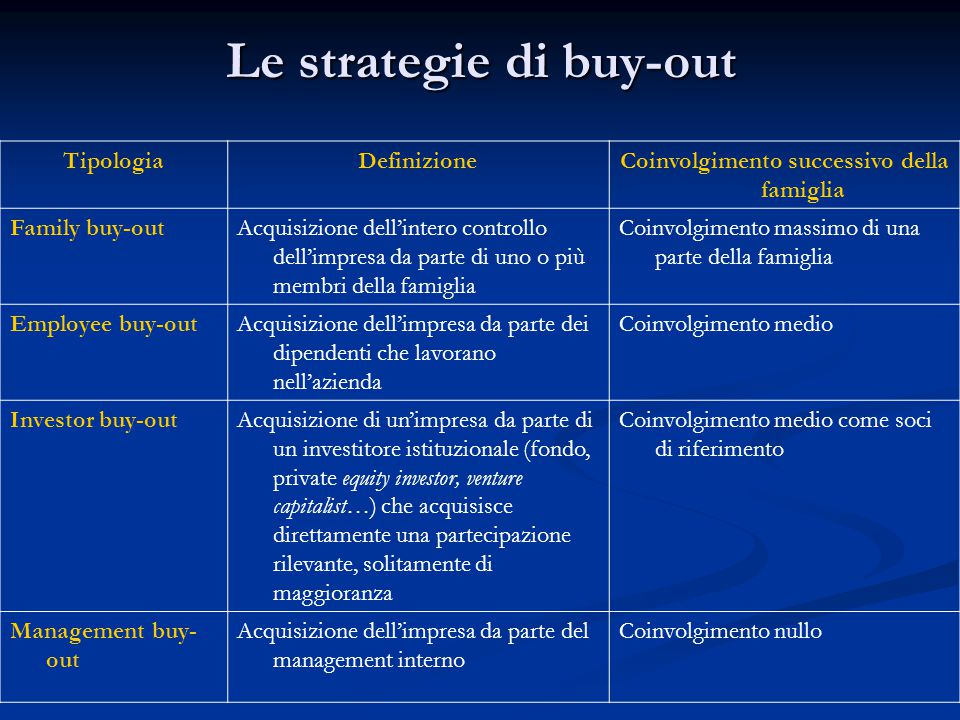Le strategie di buy-out