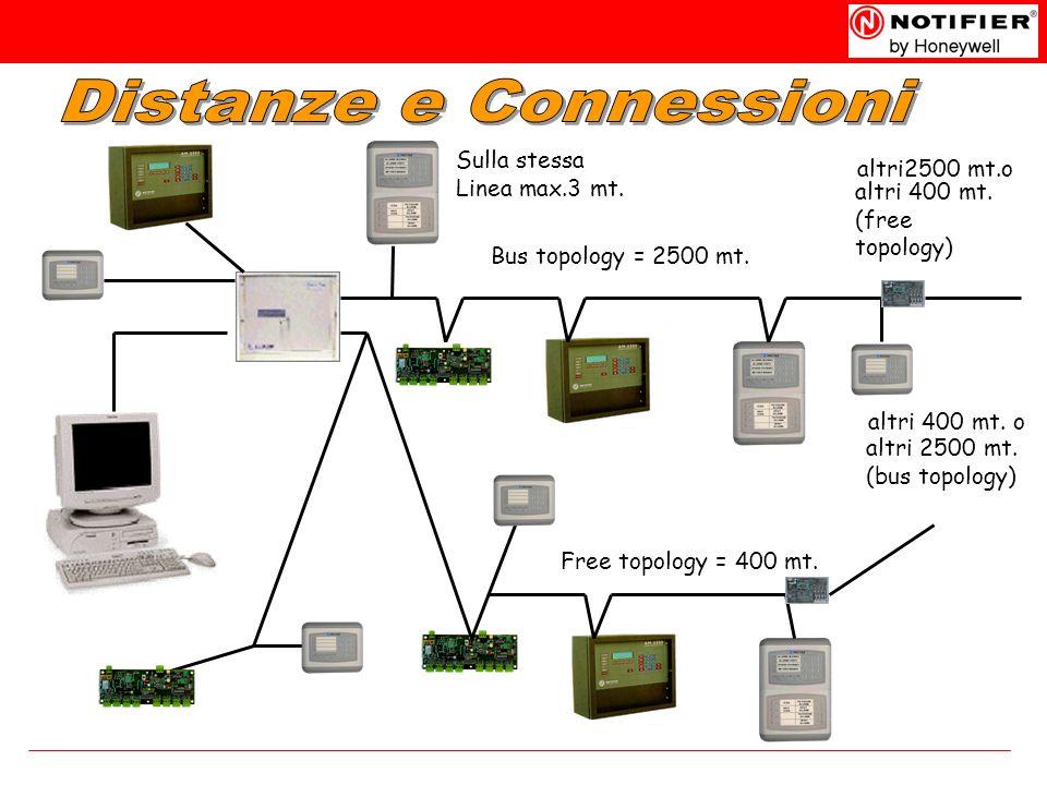 Distanze e Connessioni