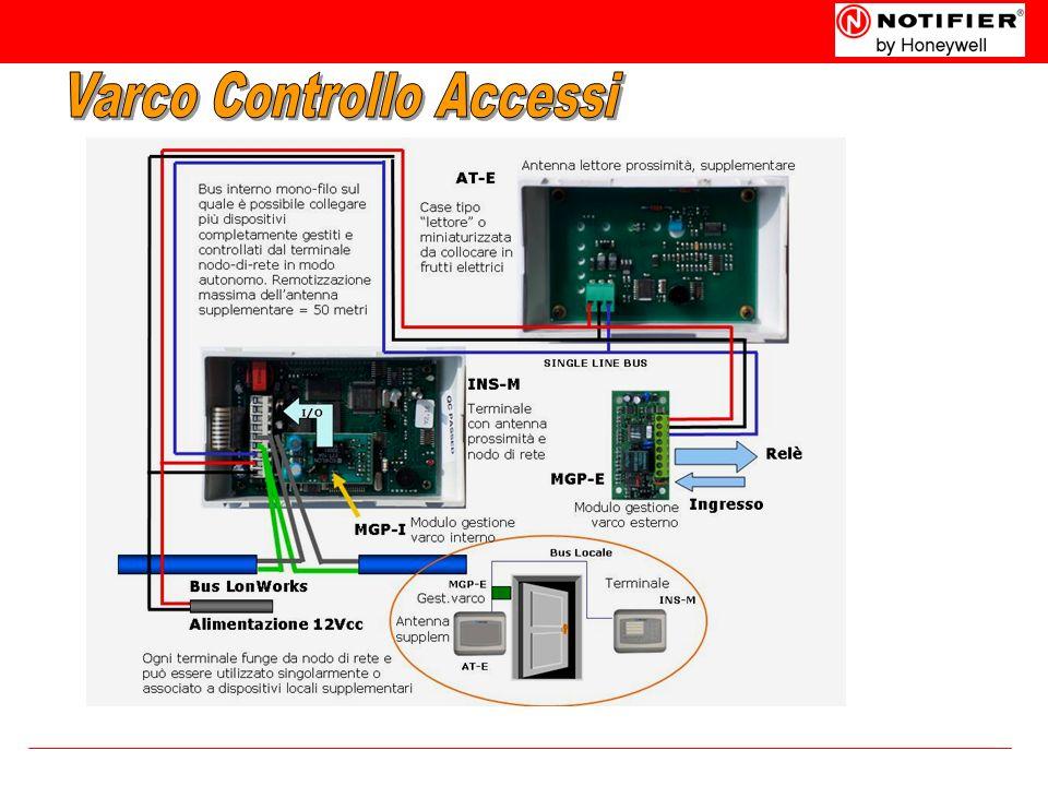 Varco Controllo Accessi