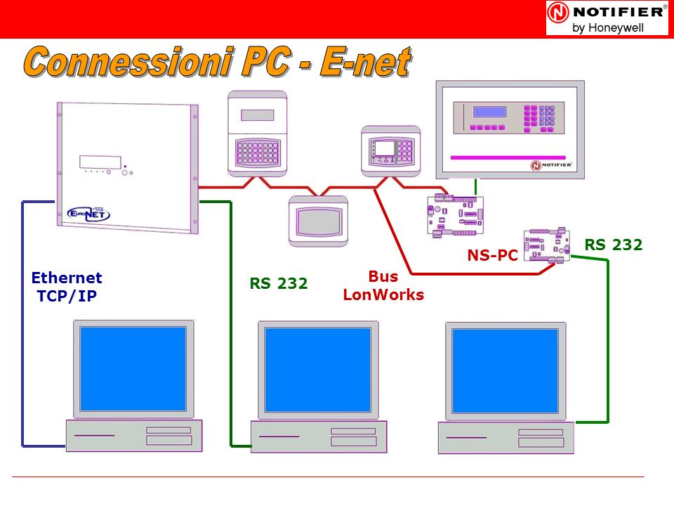 Connessioni PC - E-net RS 232 NS-PC Ethernet TCP/IP Bus LonWorks