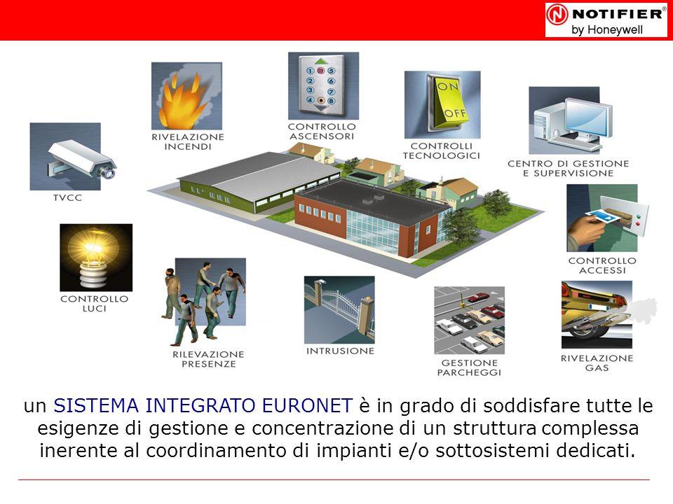un SISTEMA INTEGRATO EURONET è in grado di soddisfare tutte le esigenze di gestione e concentrazione di un struttura complessa inerente al coordinamento di impianti e/o sottosistemi dedicati.