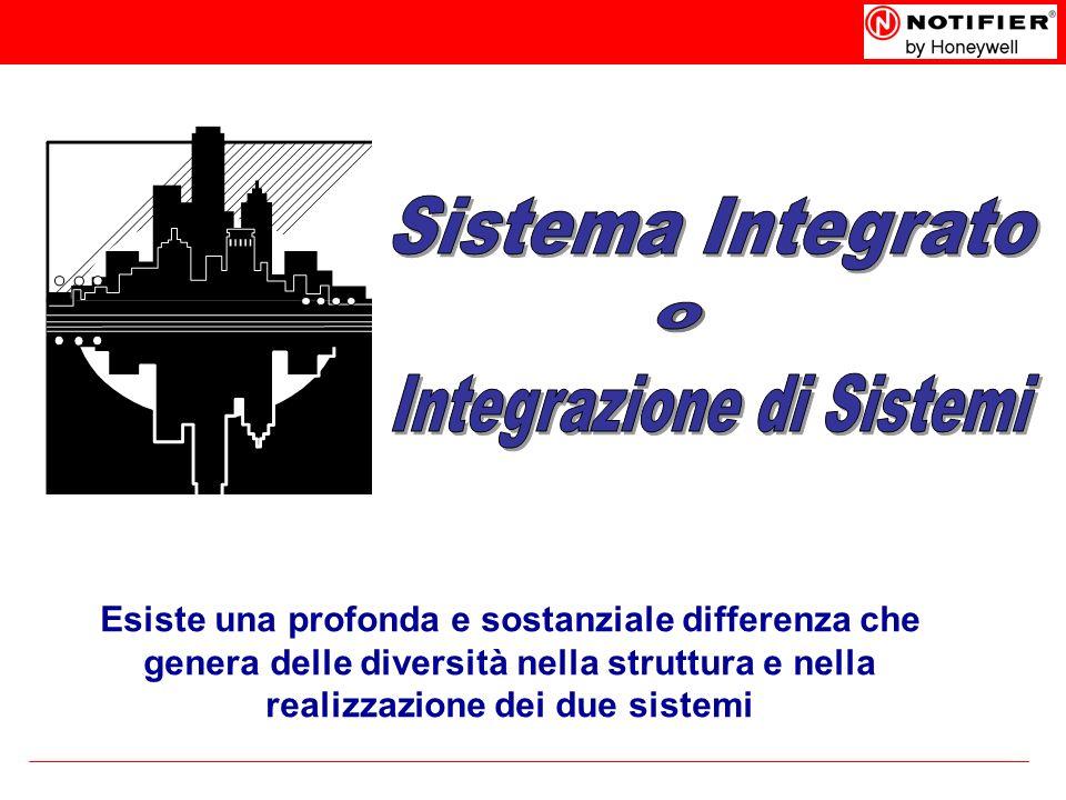 Integrazione di Sistemi