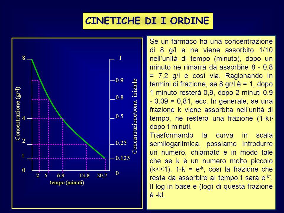 CINETICHE DI I ORDINE