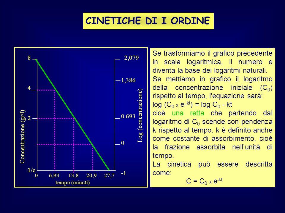 CINETICHE DI I ORDINE Se trasformiamo il grafico precedente in scala logaritmica, il numero e diventa la base dei logaritmi naturali.