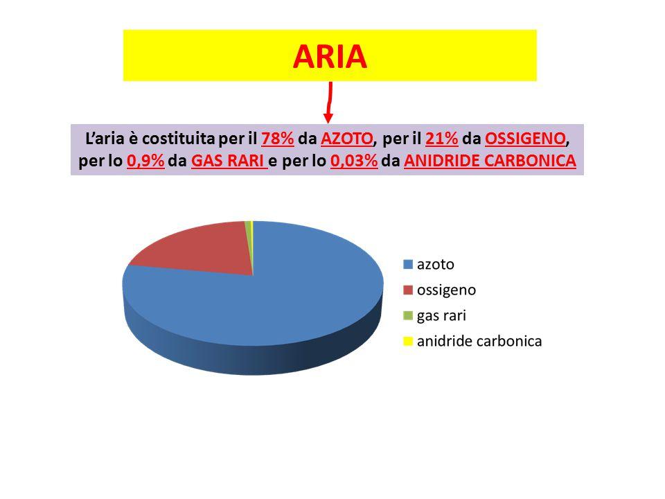 ARIA L'aria è costituita per il 78% da AZOTO, per il 21% da OSSIGENO, per lo 0,9% da GAS RARI e per lo 0,03% da ANIDRIDE CARBONICA.