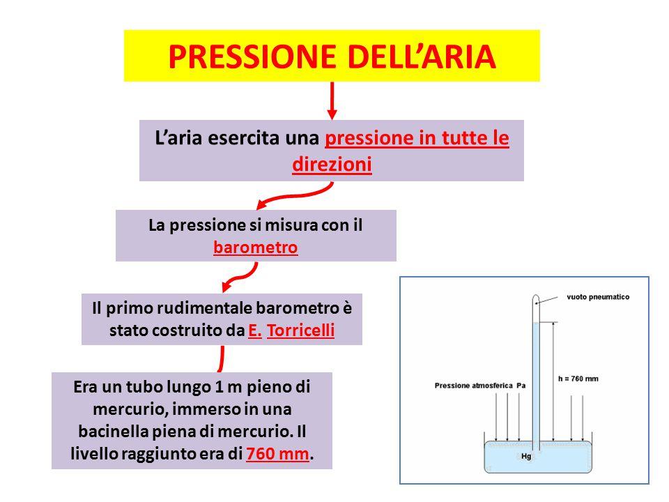 PRESSIONE DELL'ARIA L'aria esercita una pressione in tutte le direzioni. La pressione si misura con il barometro.