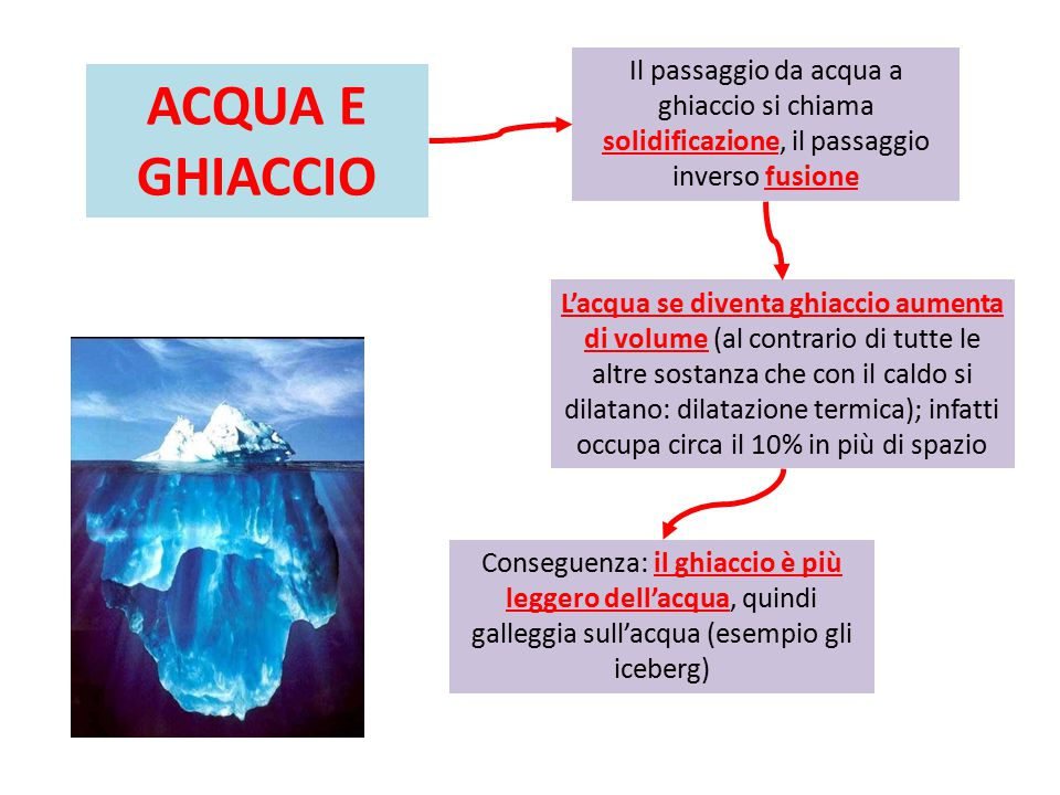 Il passaggio da acqua a ghiaccio si chiama solidificazione, il passaggio inverso fusione