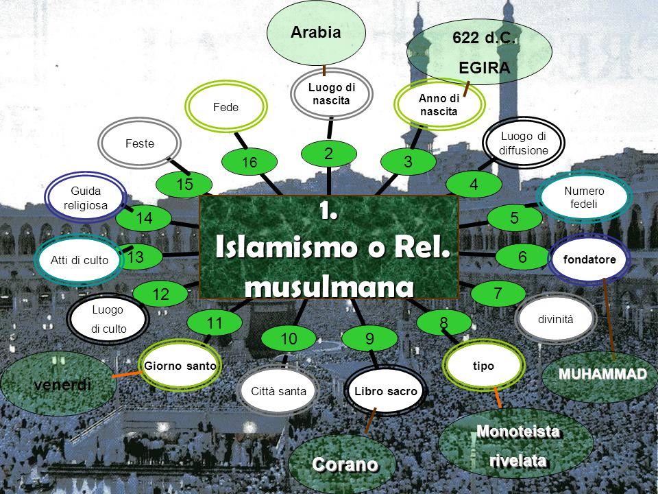 1. Islamismo o Rel. musulmana