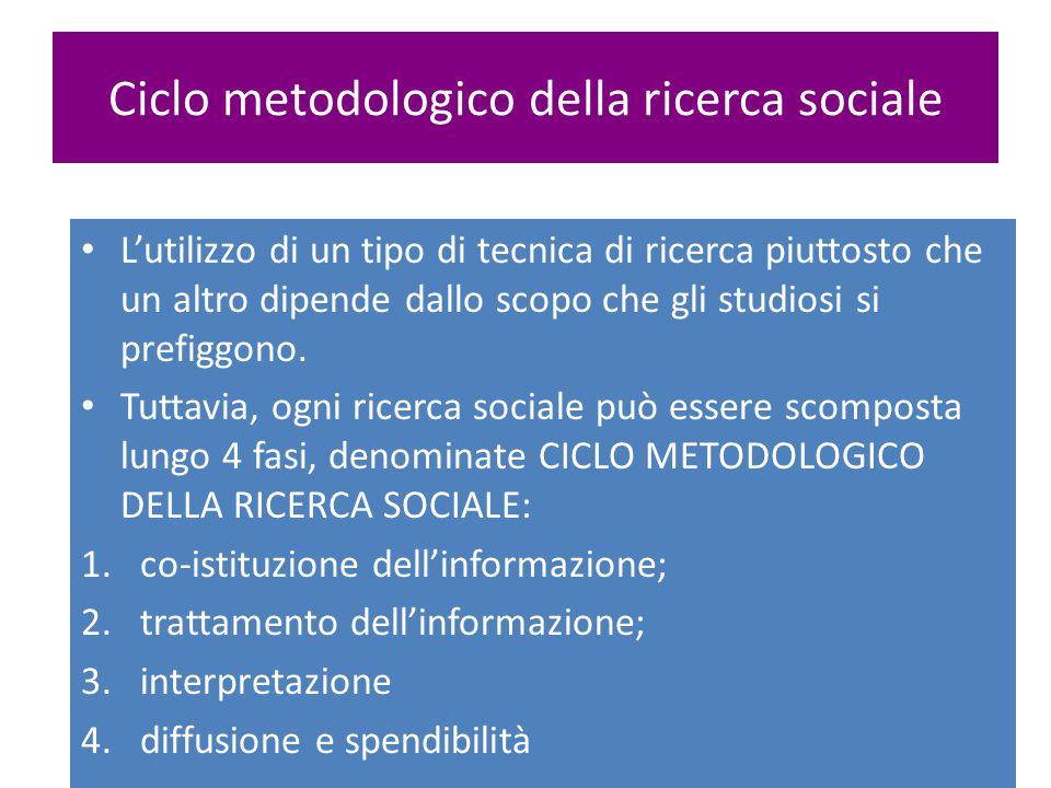 Ciclo metodologico della ricerca sociale