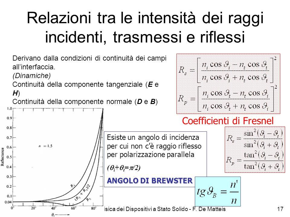 Relazioni tra le intensità dei raggi incidenti, trasmessi e riflessi