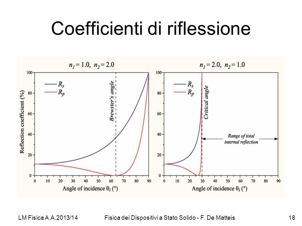 Coefficienti di riflessione