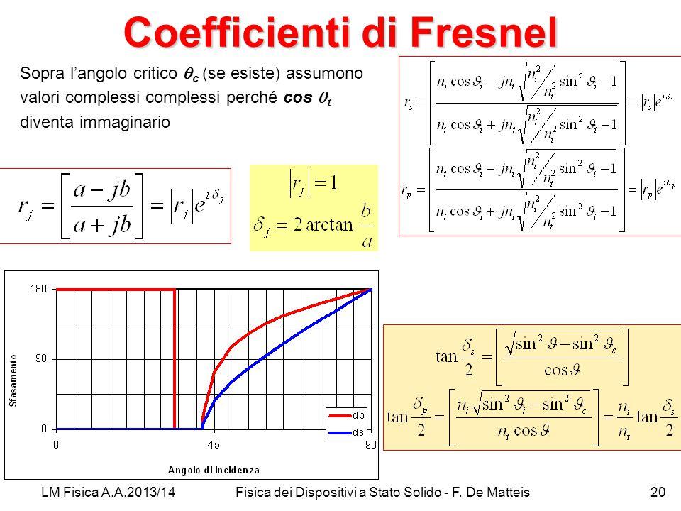 Coefficienti di Fresnel