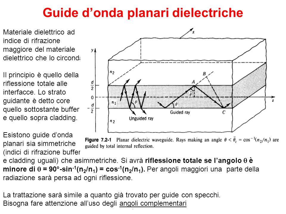Guide d'onda planari dielectriche