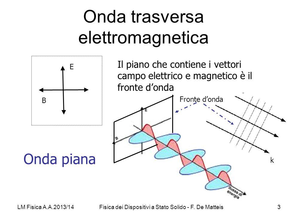 Onda trasversa elettromagnetica