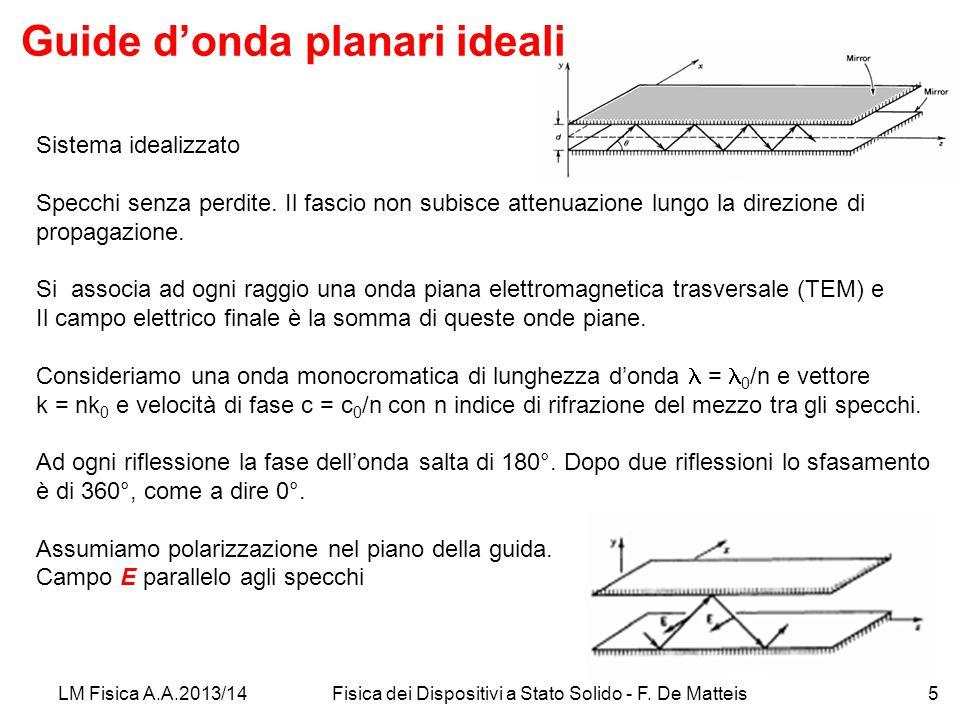 Guide d'onda planari ideali