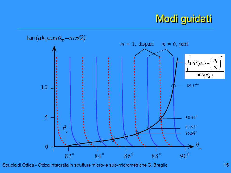 Modi guidati tan(ak1cosqm –mp/2) 1 5 q q 8 2 ° 8 4 ° 8 6 ° 8 8 ° 9 ° m