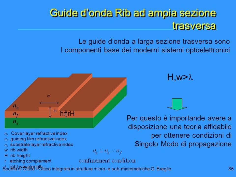 Guide d'onda Rib ad ampia sezione trasversa