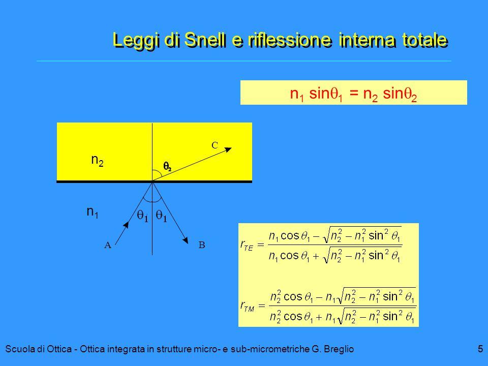 Leggi di Snell e riflessione interna totale