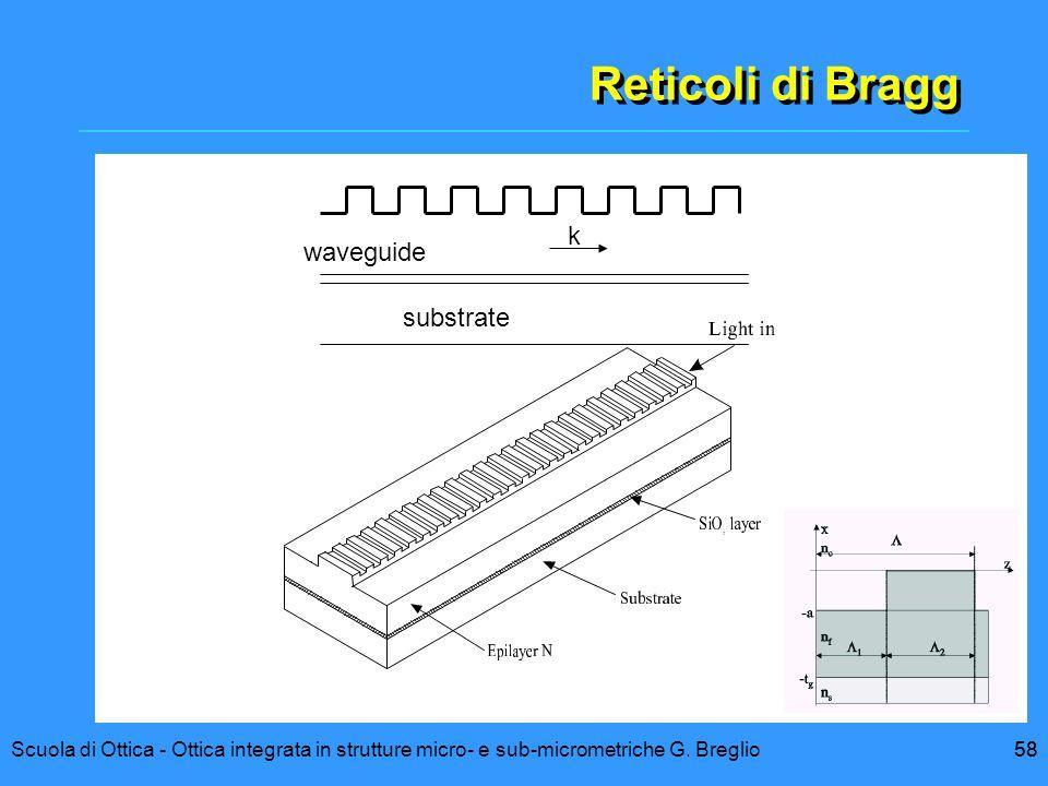 Reticoli di Bragg k waveguide substrate