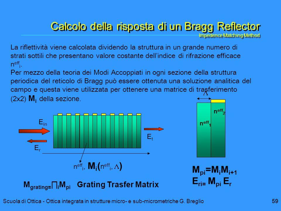 Calcolo della risposta di un Bragg Reflector Impedence Matching Method