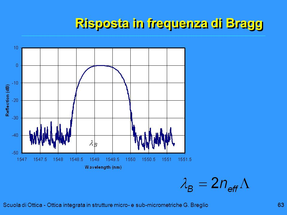 Risposta in frequenza di Bragg