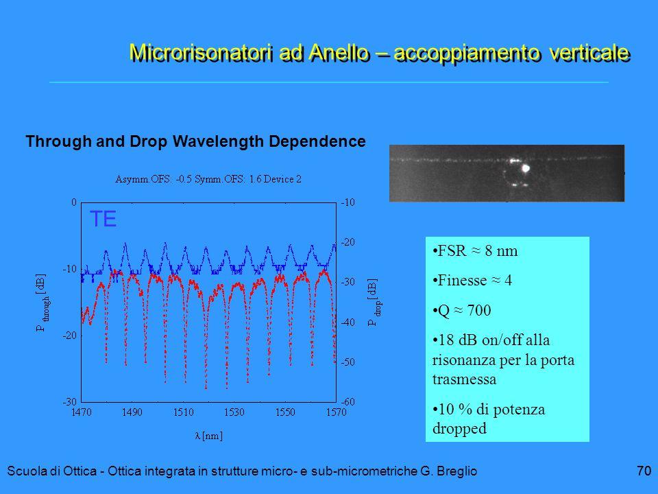 Microrisonatori ad Anello – accoppiamento verticale