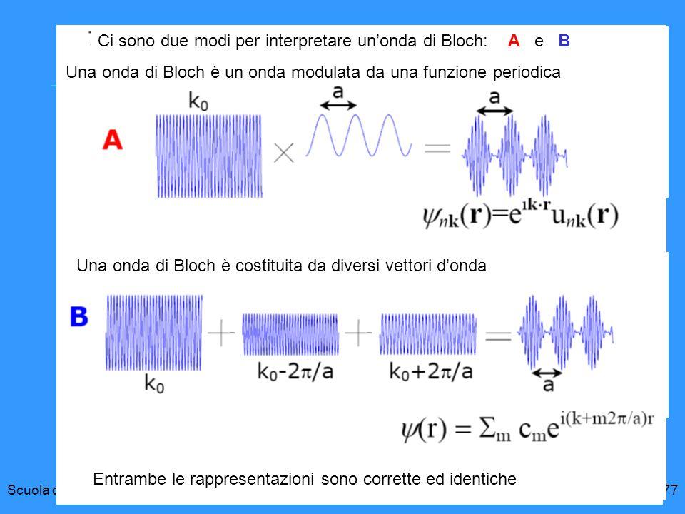 Ci sono due modi per interpretare un'onda di Bloch: A e B