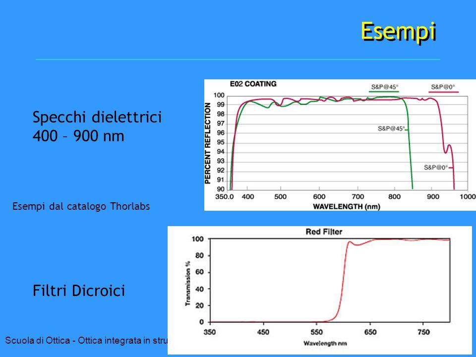Esempi Specchi dielettrici 400 – 900 nm Filtri Dicroici