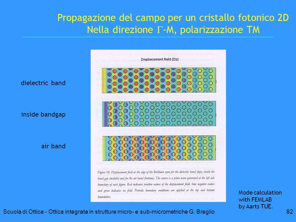 Propagazione del campo per un cristallo fotonico 2D