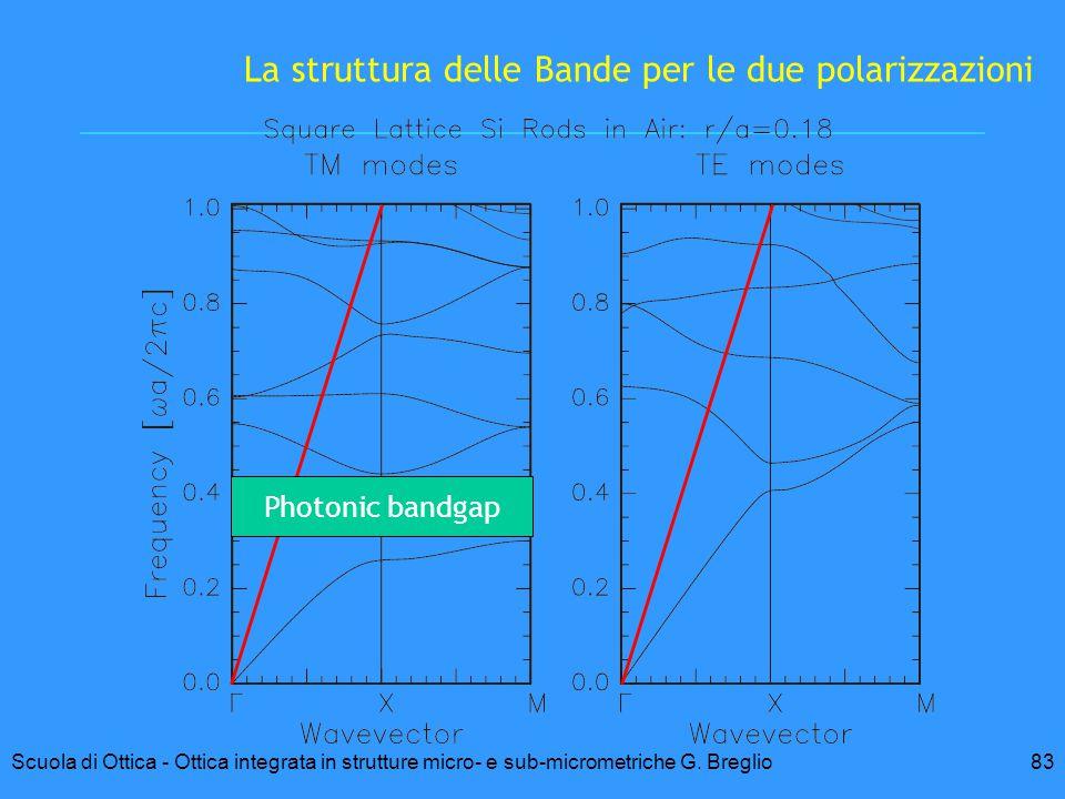 La struttura delle Bande per le due polarizzazioni