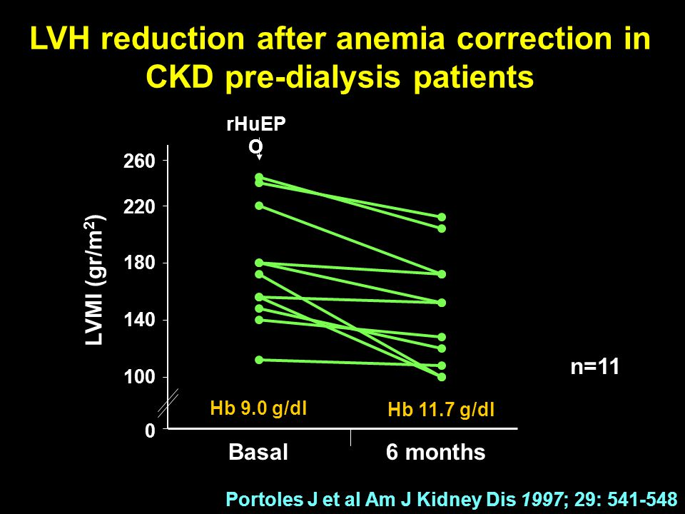 LVH reduction after anemia correction in CKD pre-dialysis patients