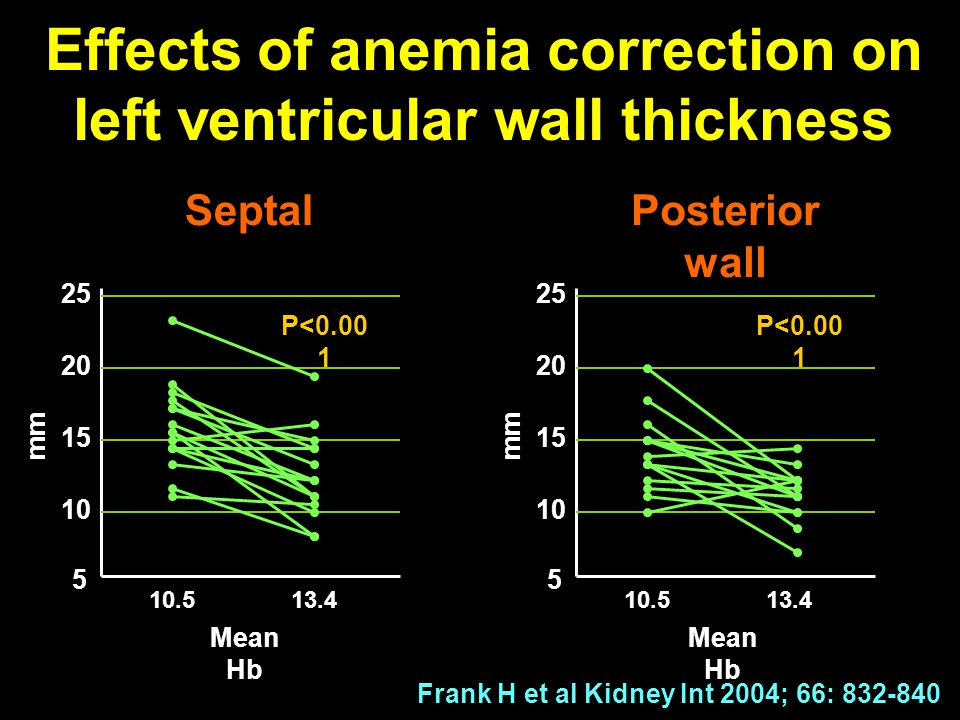 Effects of anemia correction on left ventricular wall thickness
