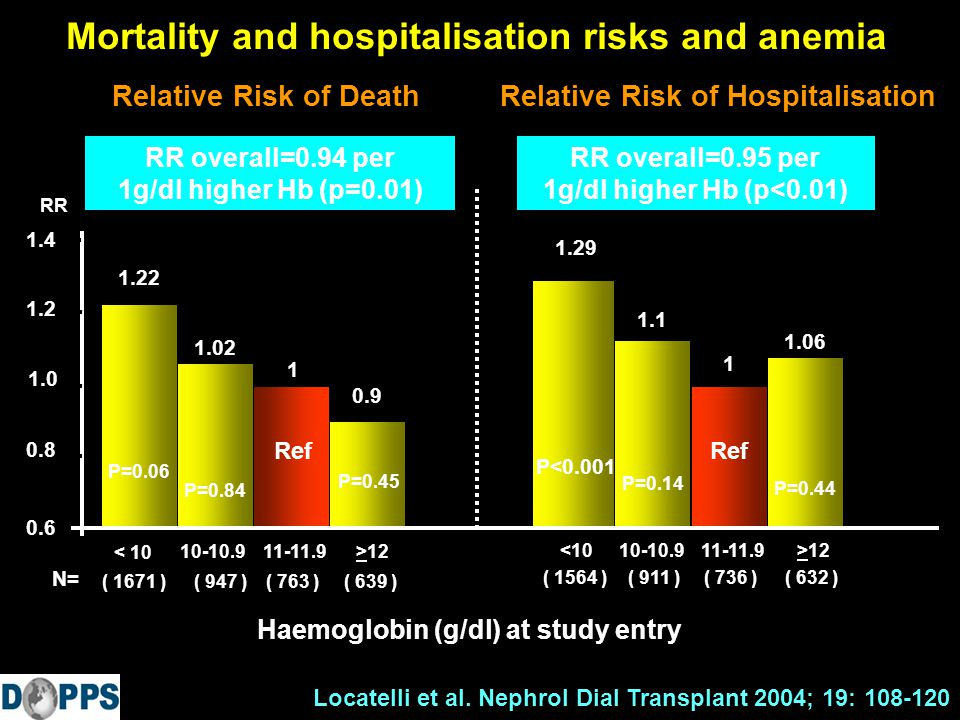 Mortality and hospitalisation risks and anemia