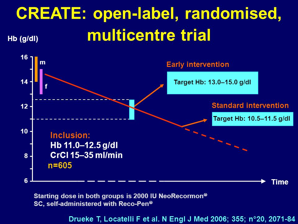 CREATE: open-label, randomised, multicentre trial