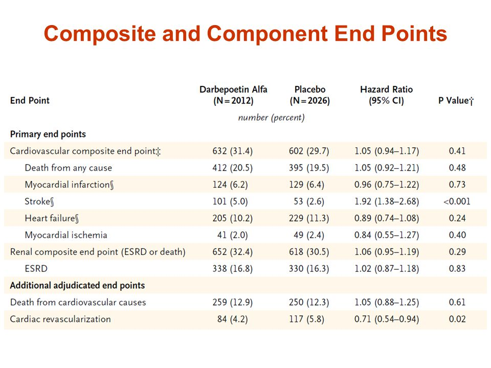 Composite and Component End Points