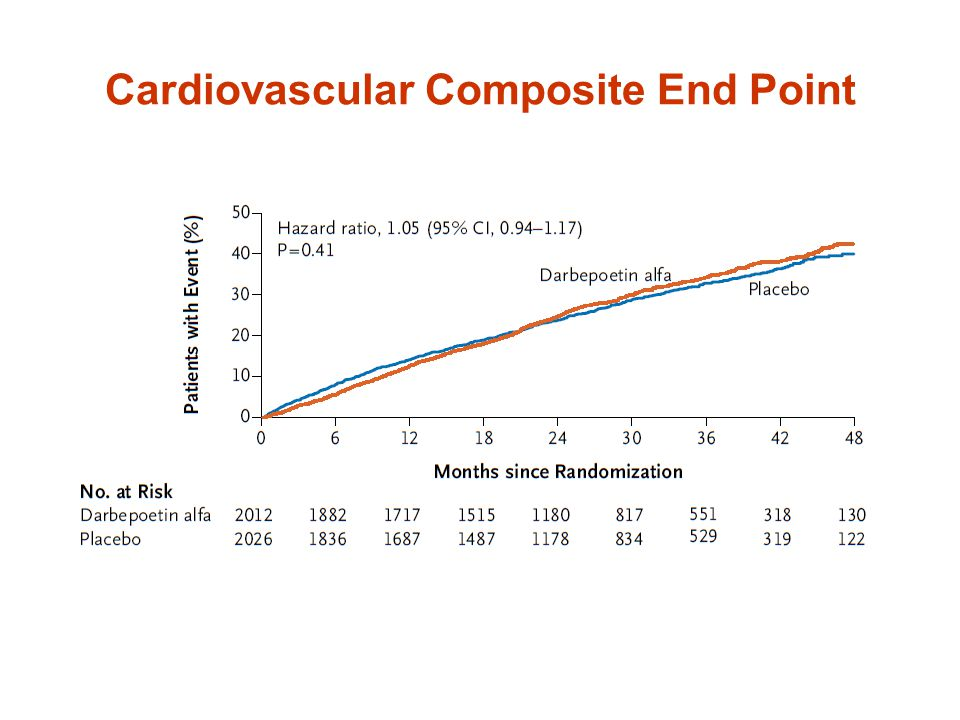 Cardiovascular Composite End Point