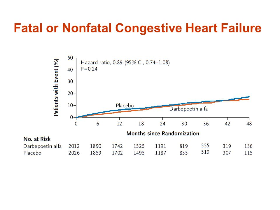 Fatal or Nonfatal Congestive Heart Failure