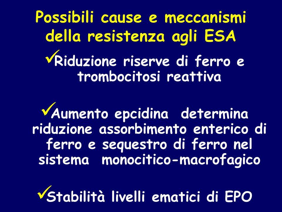 Possibili cause e meccanismi della resistenza agli ESA