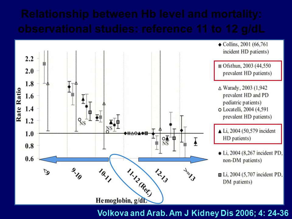 Relationship between Hb level and mortality: observational studies: reference 11 to 12 g/dL