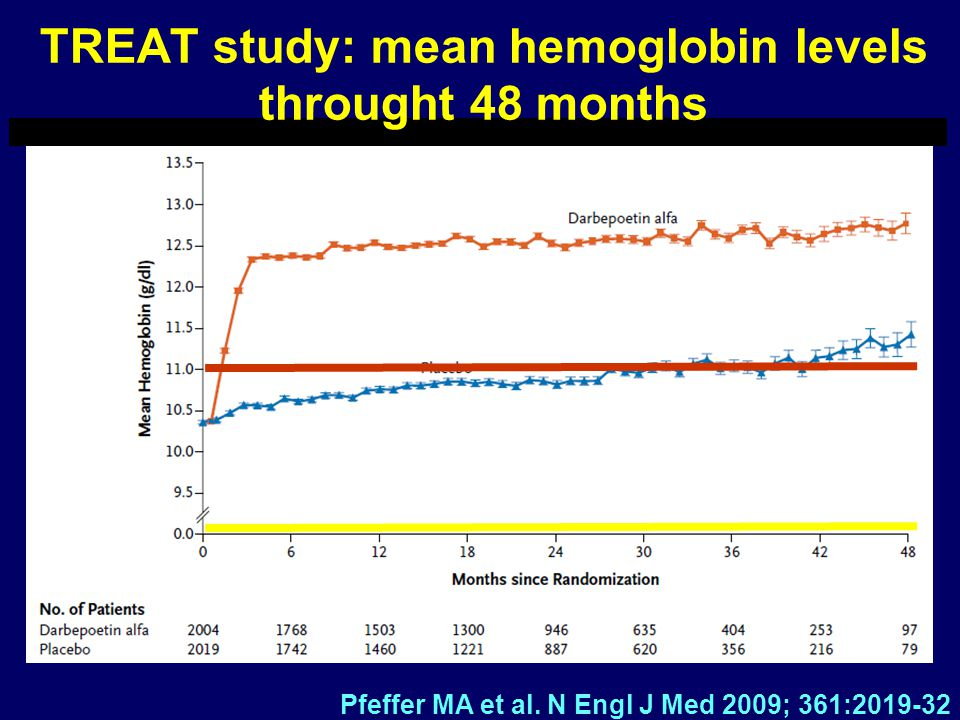 TREAT study: mean hemoglobin levels throught 48 months