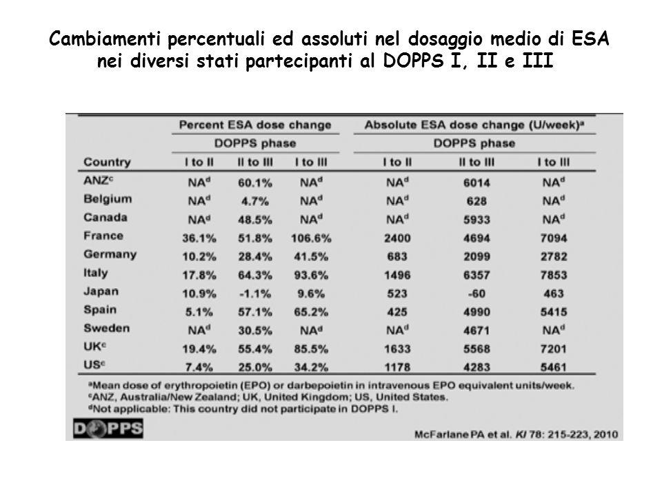 Cambiamenti percentuali ed assoluti nel dosaggio medio di ESA