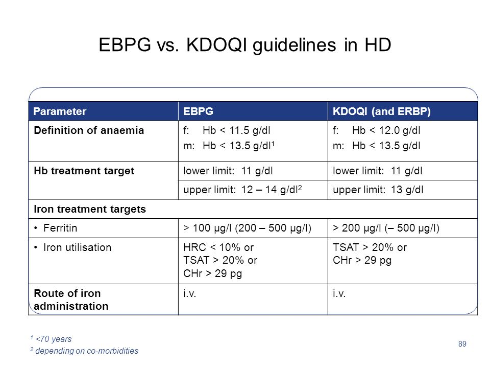 EBPG vs. KDOQI guidelines in HD