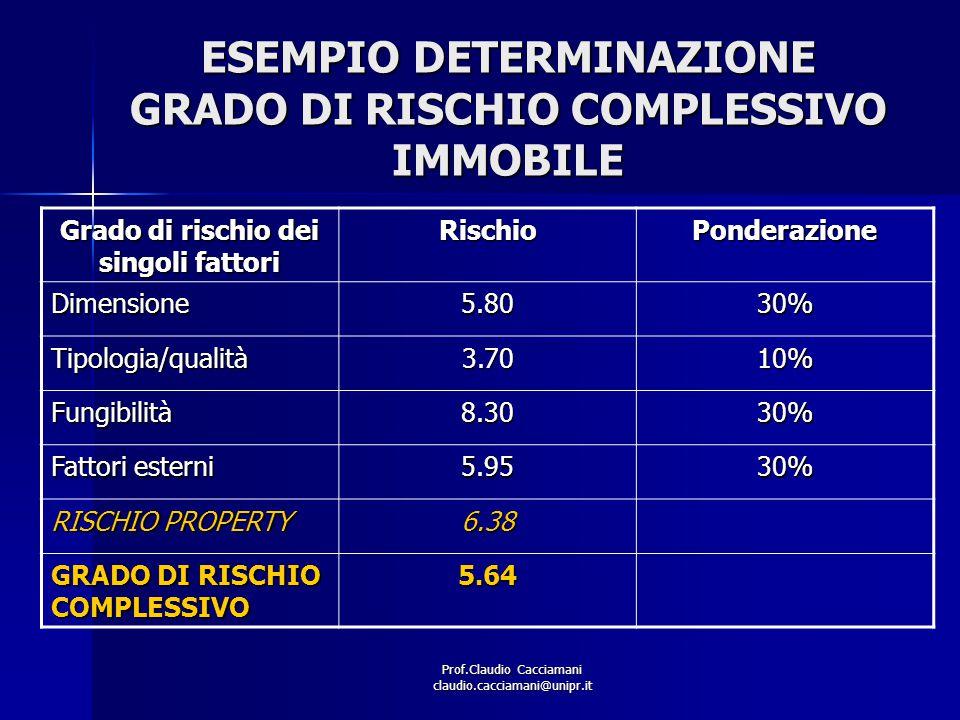 ESEMPIO DETERMINAZIONE GRADO DI RISCHIO COMPLESSIVO IMMOBILE