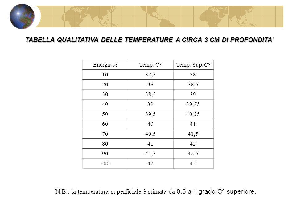 TABELLA QUALITATIVA DELLE TEMPERATURE A CIRCA 3 CM DI PROFONDITA'