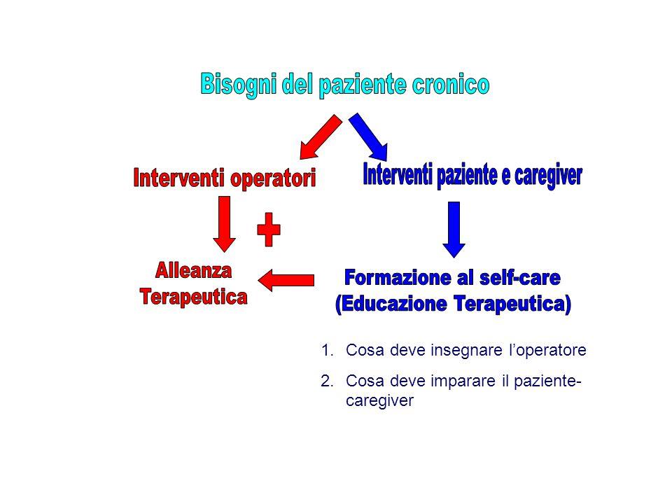 + Bisogni del paziente cronico Interventi paziente e caregiver