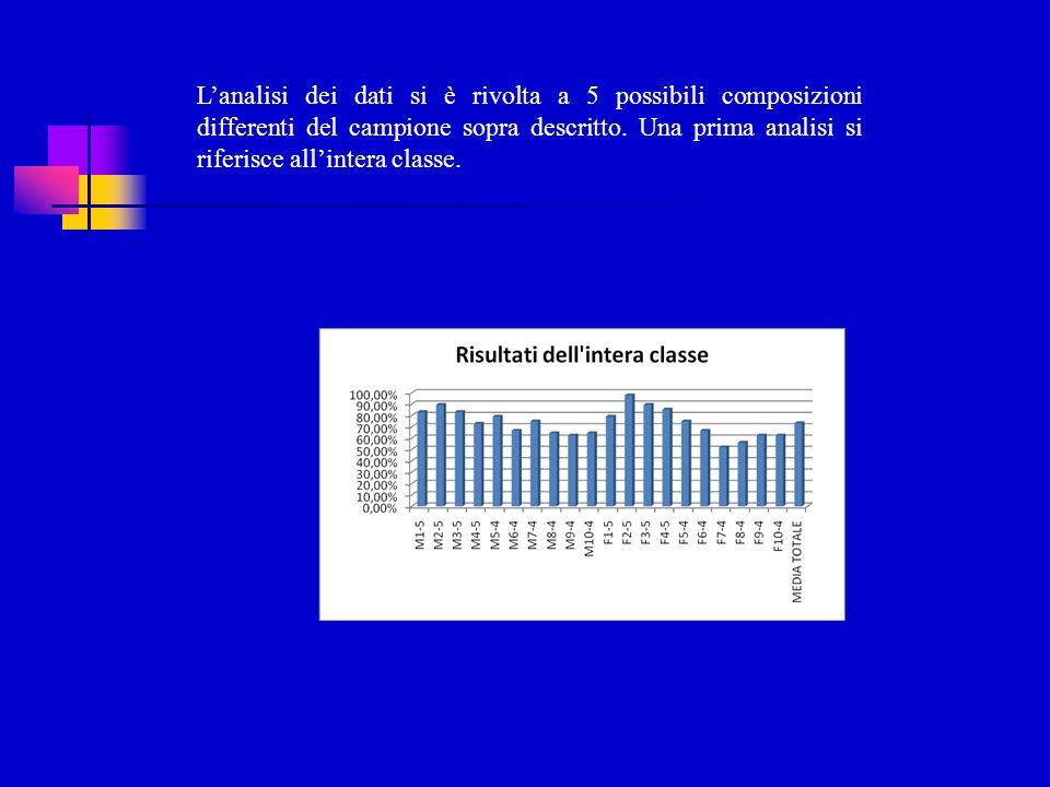 L'analisi dei dati si è rivolta a 5 possibili composizioni differenti del campione sopra descritto.