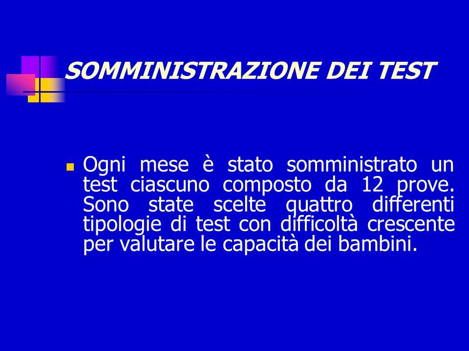 SOMMINISTRAZIONE DEI TEST
