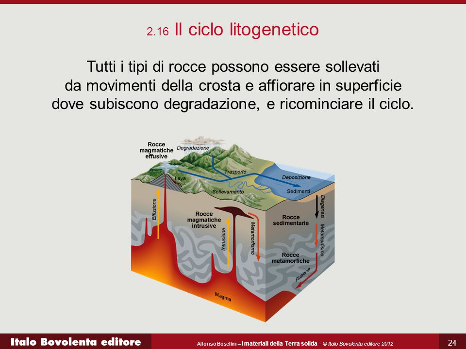 2.16 Il ciclo litogenetico