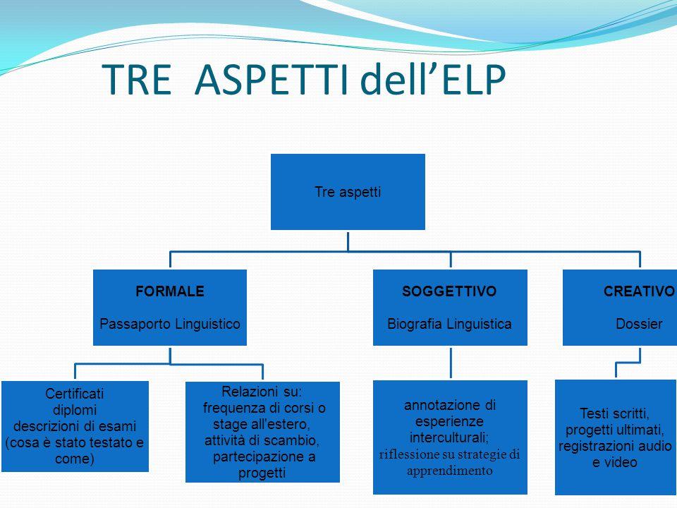 TRE ASPETTI dell'ELP Tre aspetti Passaporto Linguistico FORMALE