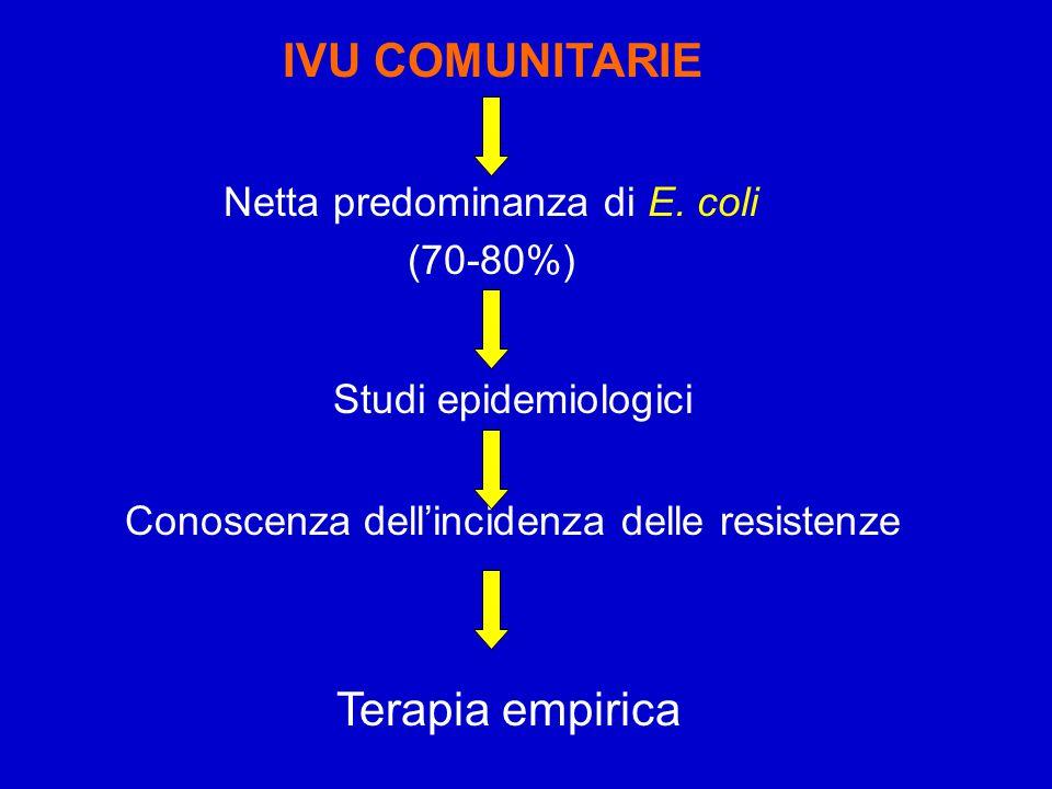 IVU COMUNITARIE Terapia empirica Netta predominanza di E. coli